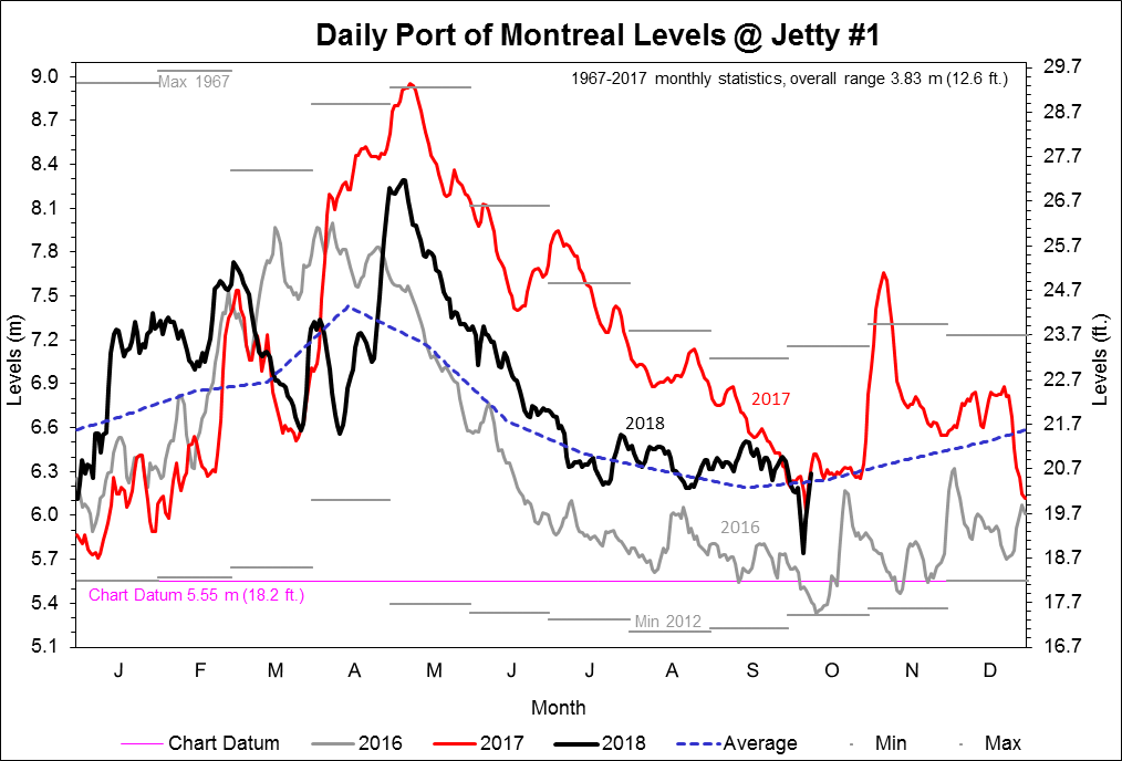 Daily Port of Montreal Levels