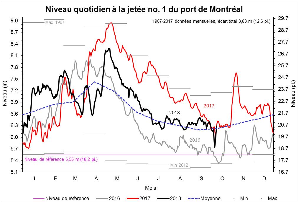 Niveau quotidien à la jetée no. 1 du port de Montréal