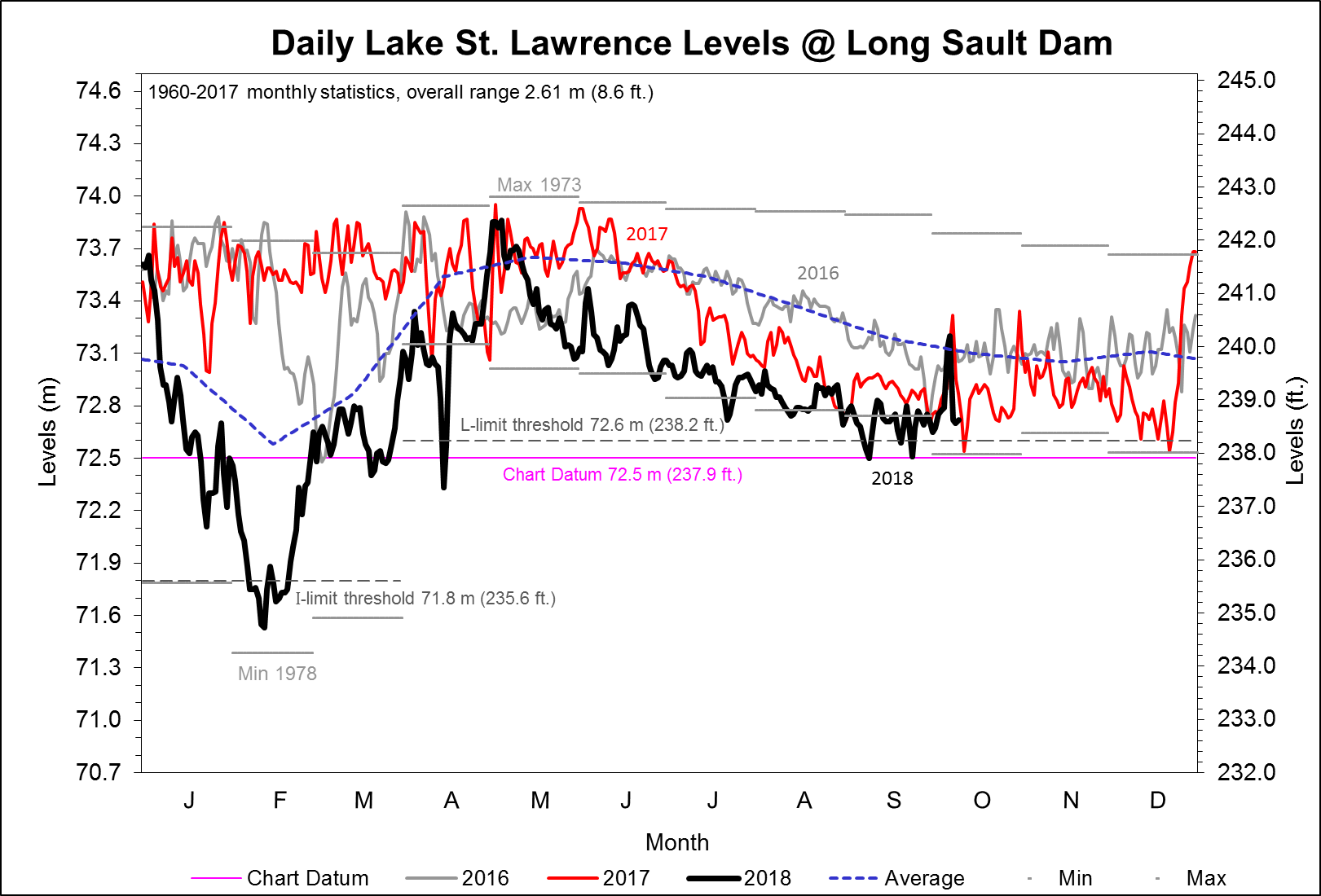Daily Lake St. Lawrence Levels