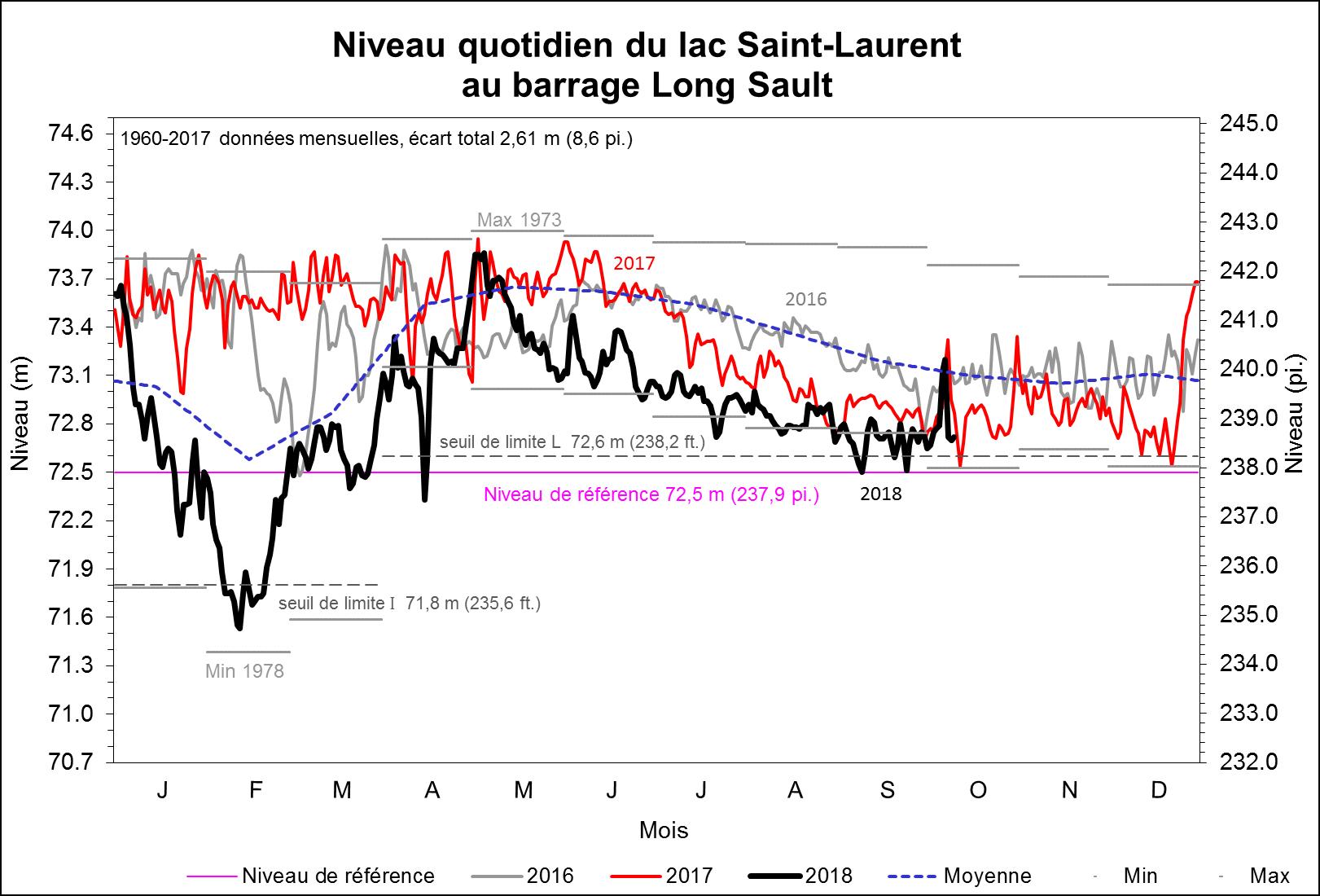 Niveau quotidien du lac Saint-Laurent
