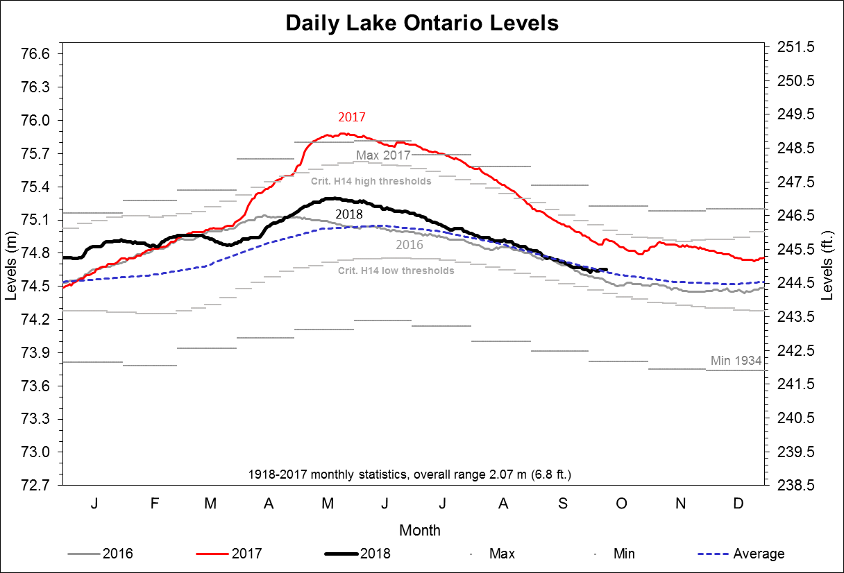 Daily Lake Ontario Levels