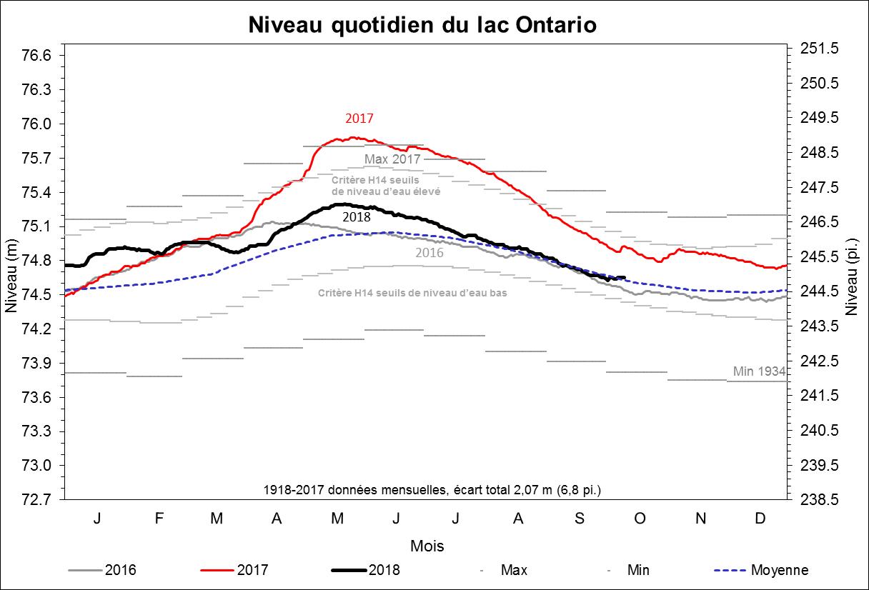 Niveau quotidien du lac Ontario