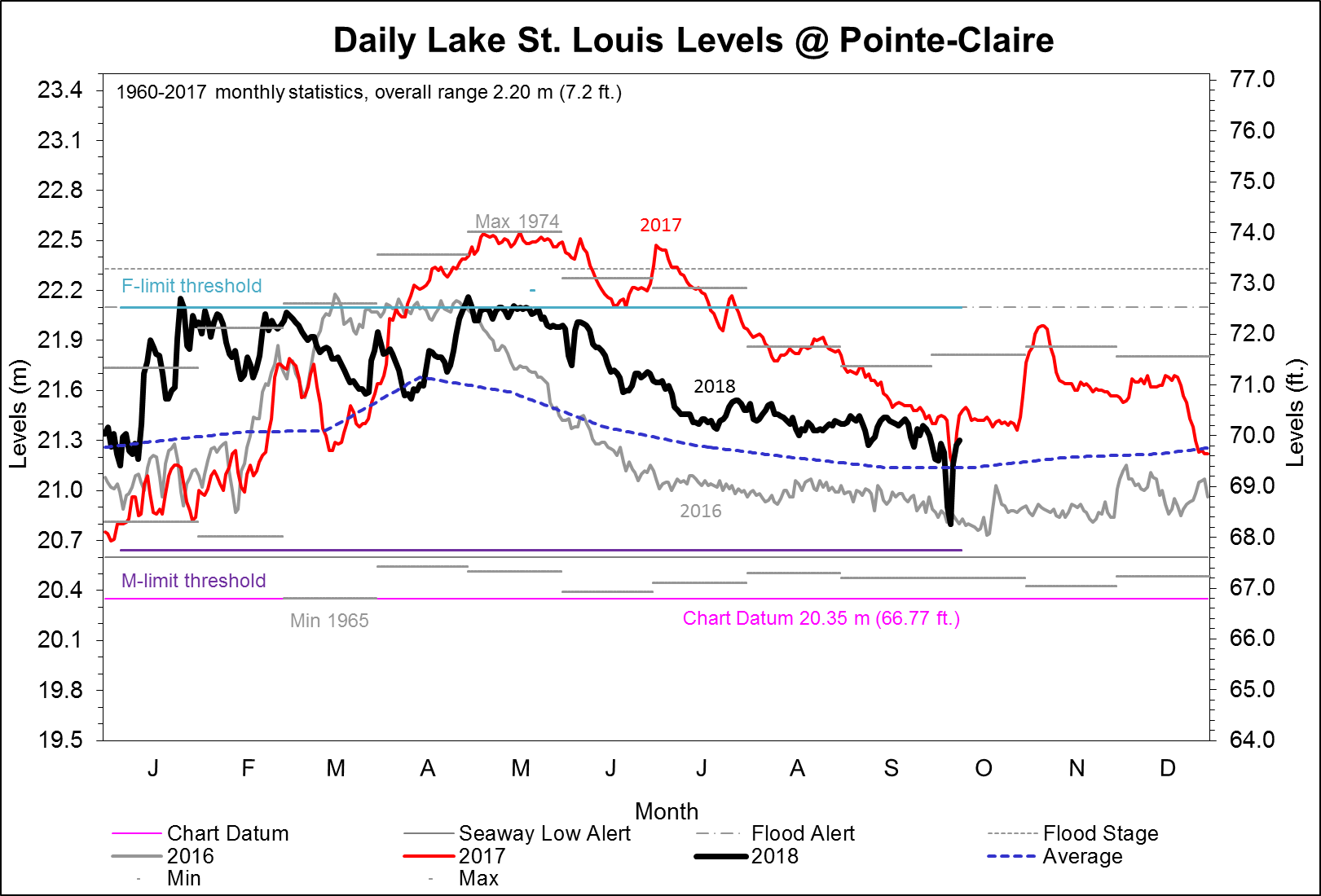 Daily Lake St. Louis Levels