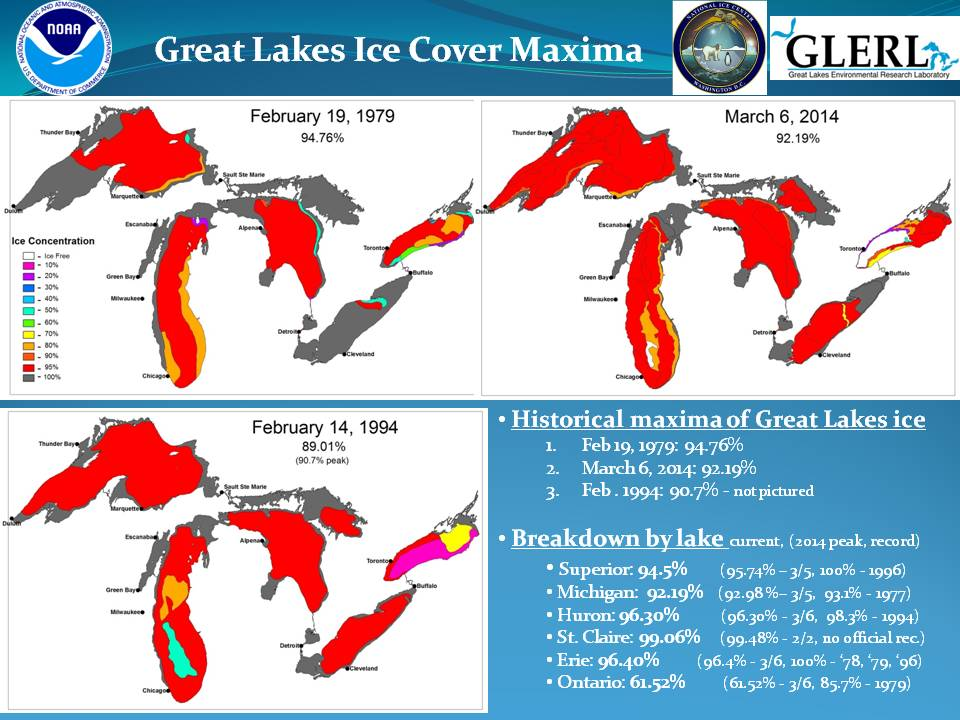 A breakdown of historic Great Lakes ice cover. Credit: U.S. National Ice Center.
