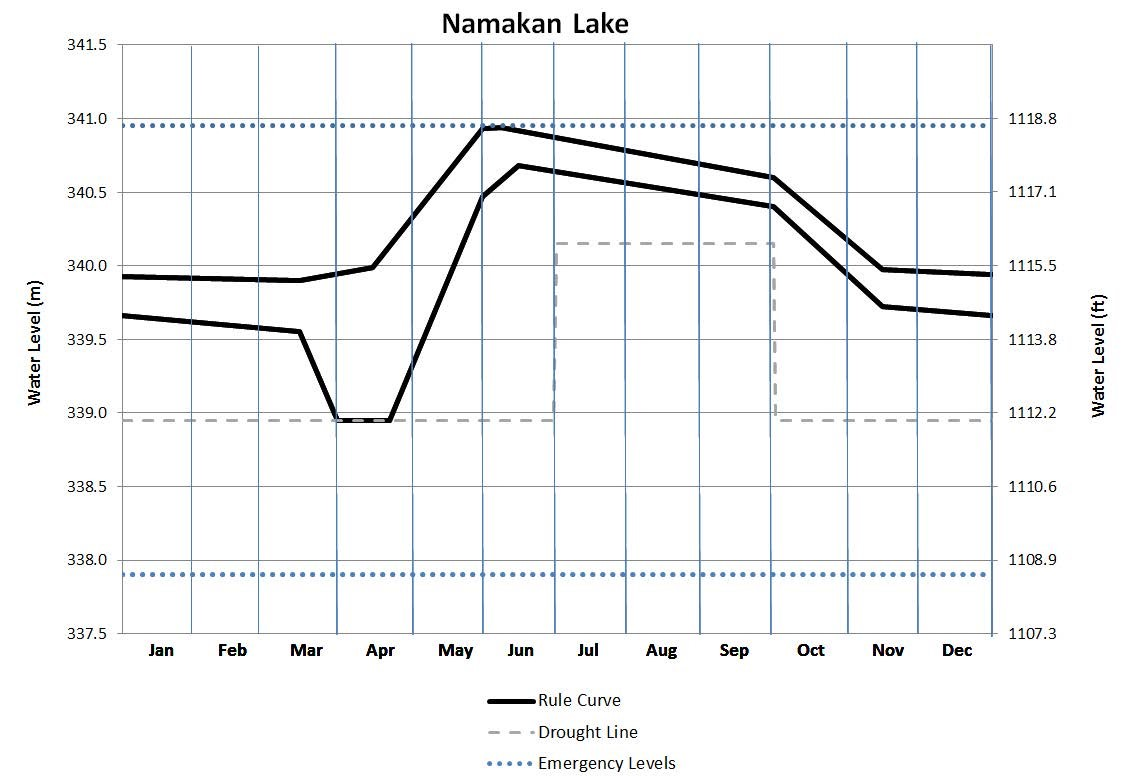 The biggest change between the old and new rule curves on Namakan Lake are a quick drawdown of water in the fall, and a much more gradual drawdown during the winter. Water levels are measured in meters on the left and feet on the right. Credit: IJC
