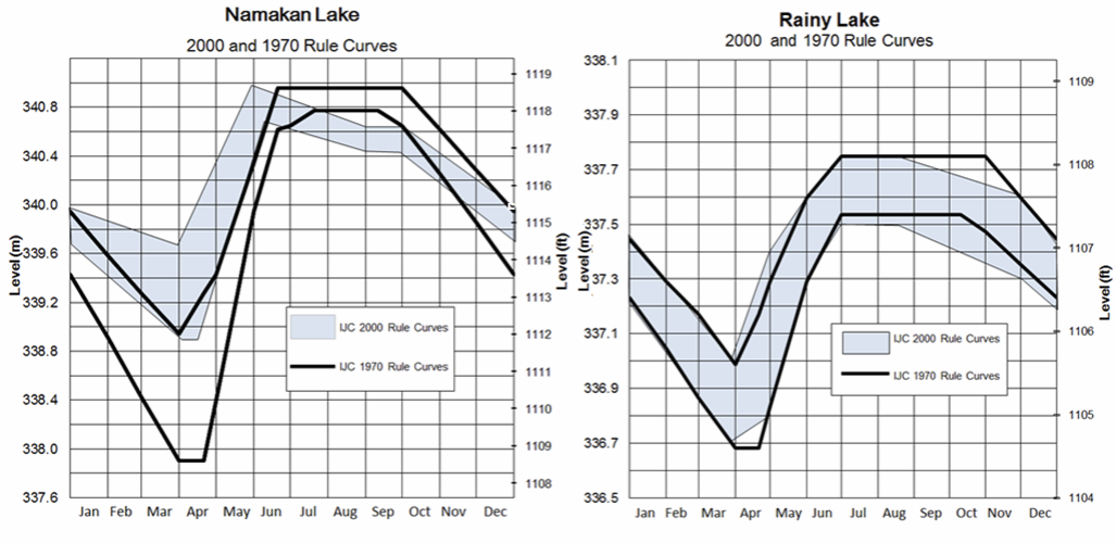 Courbes d'exploitation du lac Namakan et du lac à la Pluie en 1970 et en 2000, tirées de l'ébauche de la stratégie d'étude provisoire.