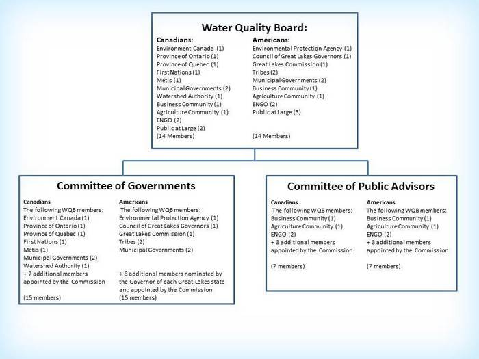 Water Quality Structures : A graphic illustrating the water quality board s proposed