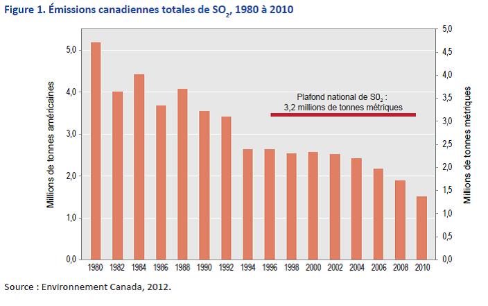 Émissions canadiennes totales de SO2, 1980 à 2010